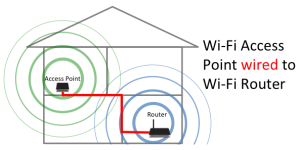 Wi-Fi Router with wired Wi-Fi Access Point