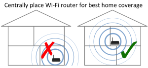 Choose a good location for Wi-Fi router
