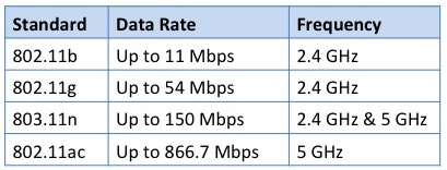 802.11 Data Rates
