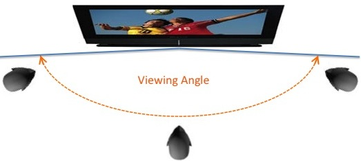 TV viewing angle