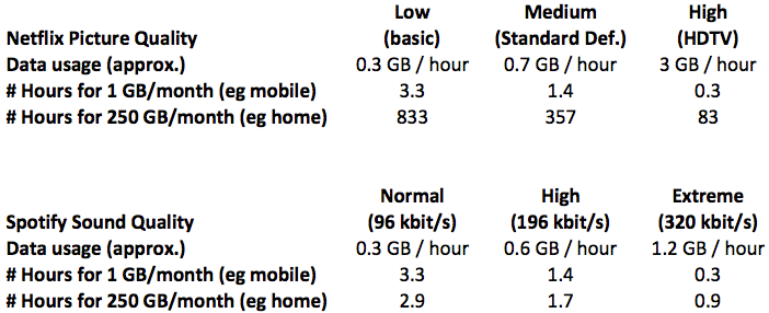 data usage for home theatre, media room and home audio internet streaming