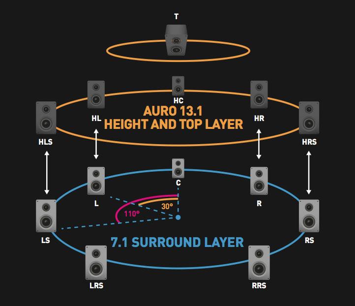 Auro 13.1 speaker layout