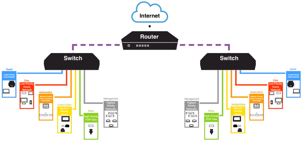home tech router network