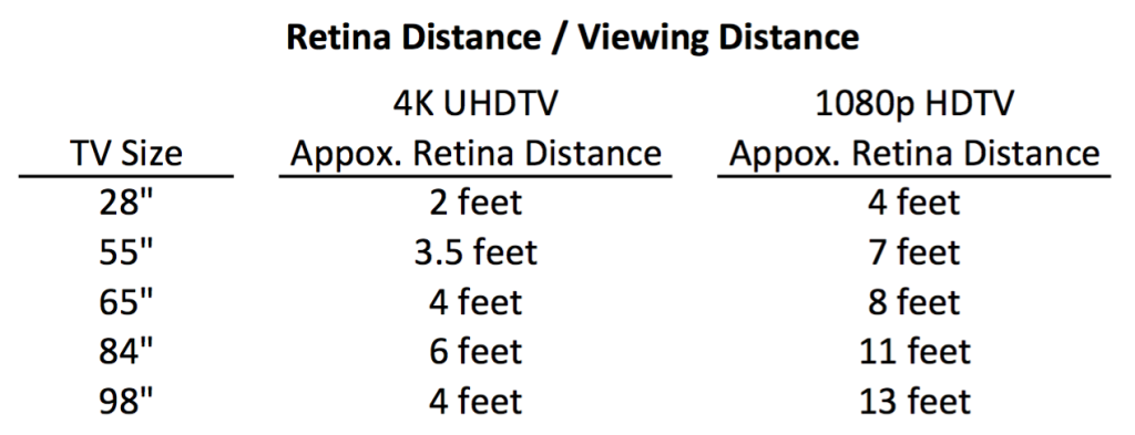 TV viewing distances